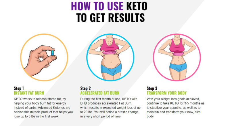 Keto Pure Diet Works
